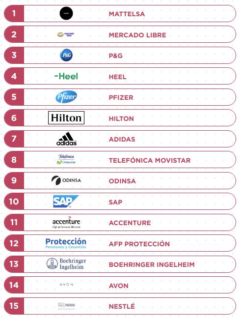 15 mejores empresas